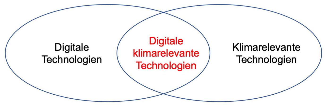 digitale-durchdringung